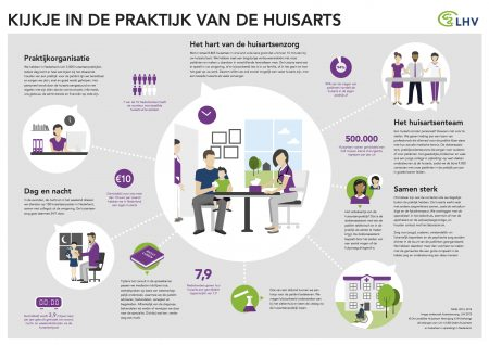 infographic_aanbod_huisartsgeneeskundige_zorg_2015
